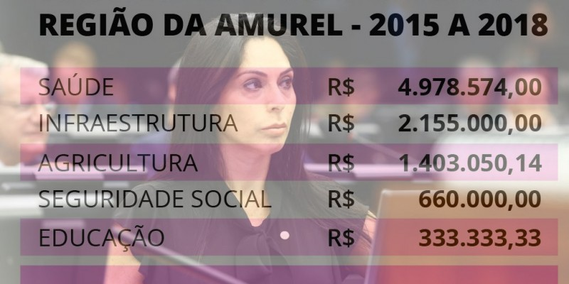 AMUREL: Geovania de Sá soma mais de R$ 9,5 milhões para a região