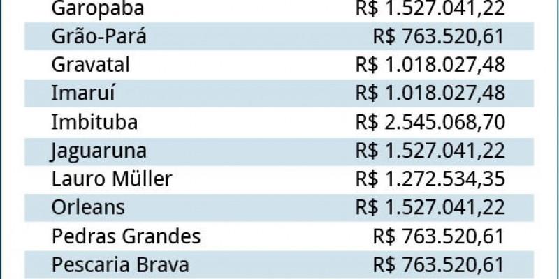 Região poderá receber mais de R$ 26 milhões