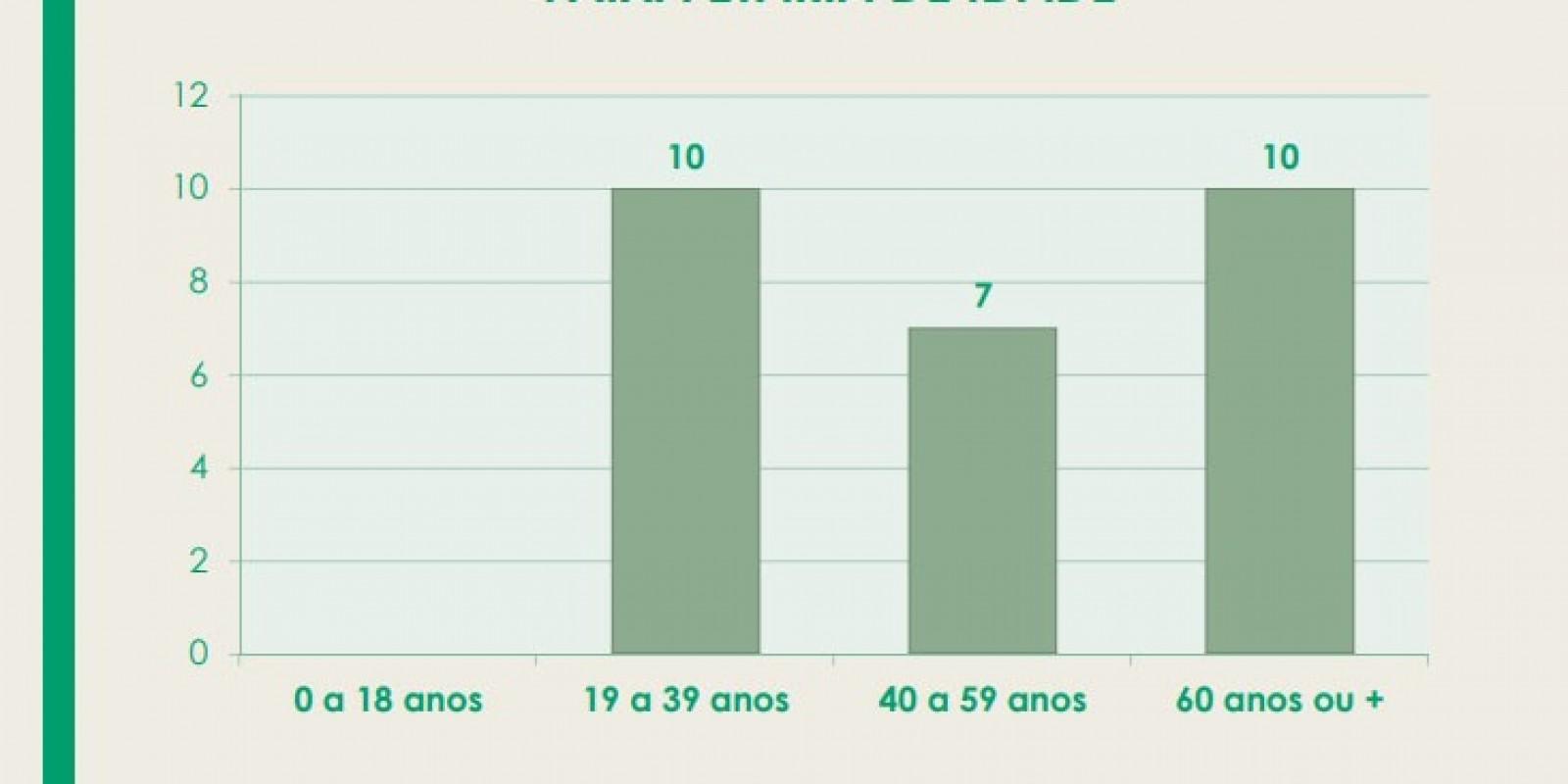 Em São Ludgero 57% que precisaram de UTI são da faixa etária entre 19 e 39 anos