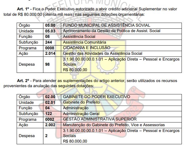 Confira os assuntos da última sessão da Câmara Municipal de São Ludgero