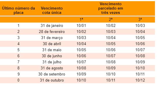 IPVA 2019: saiba como consultar valores e prazos em Santa Catarina
