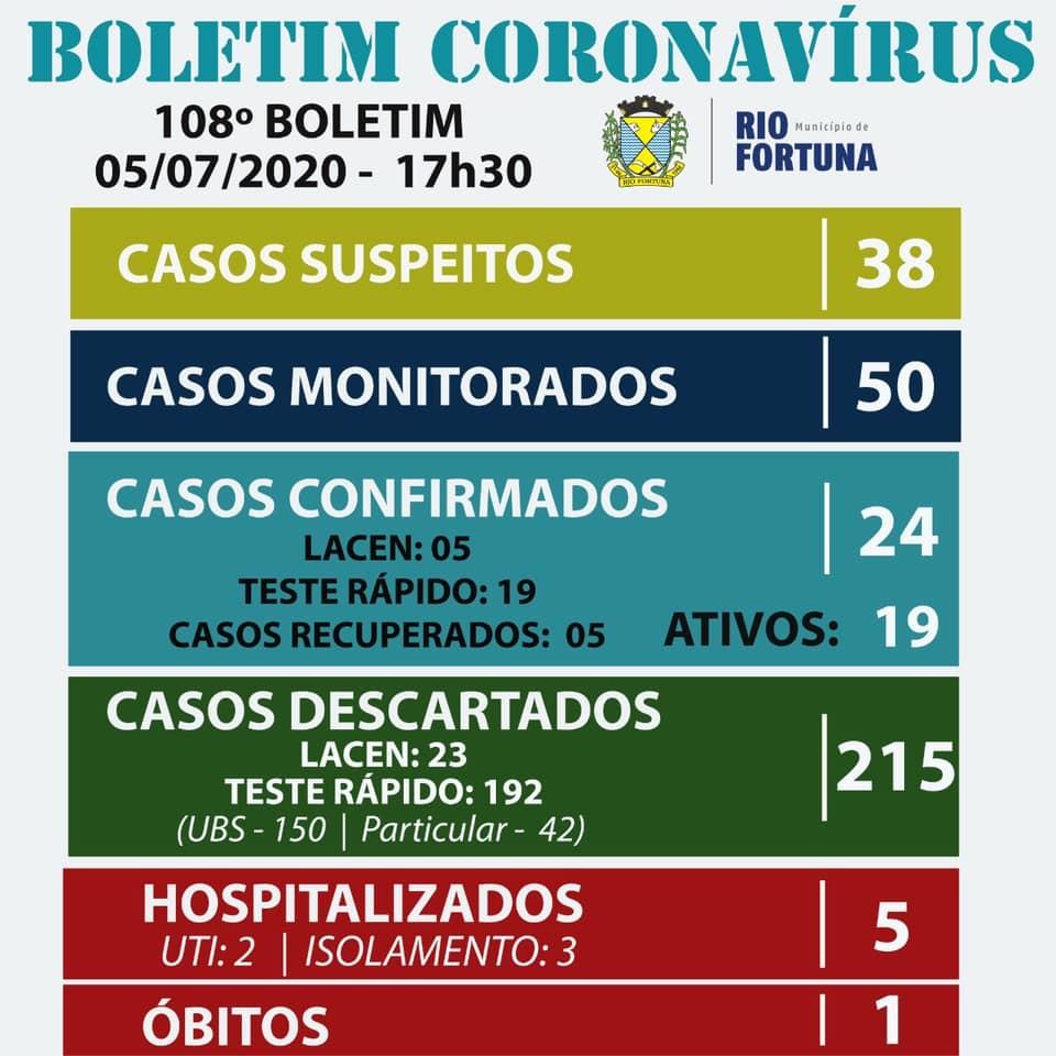 Mais uma morte por coronavírus é registrada na Amurel, agora em Rio Fortuna