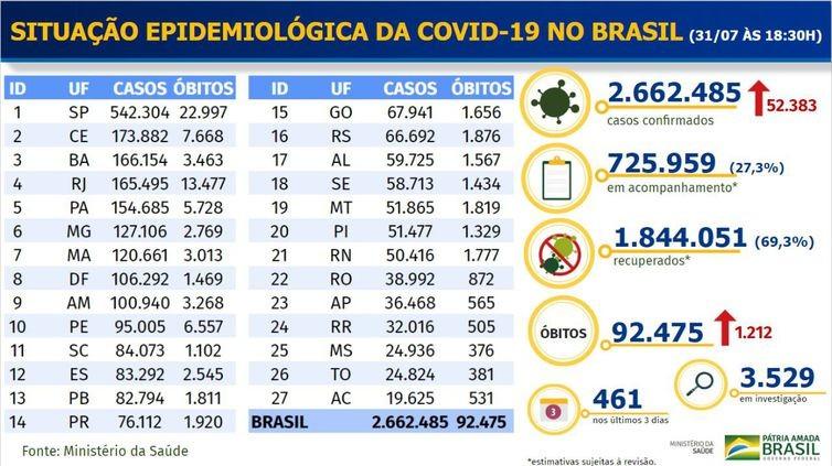 Covid-19: Brasil registra 1.212 óbitos e 52.383 casos nas últimas 24h
