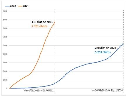 Covid-19 já causou mais mortes em SC em 2021 do que em todo ano de 2020