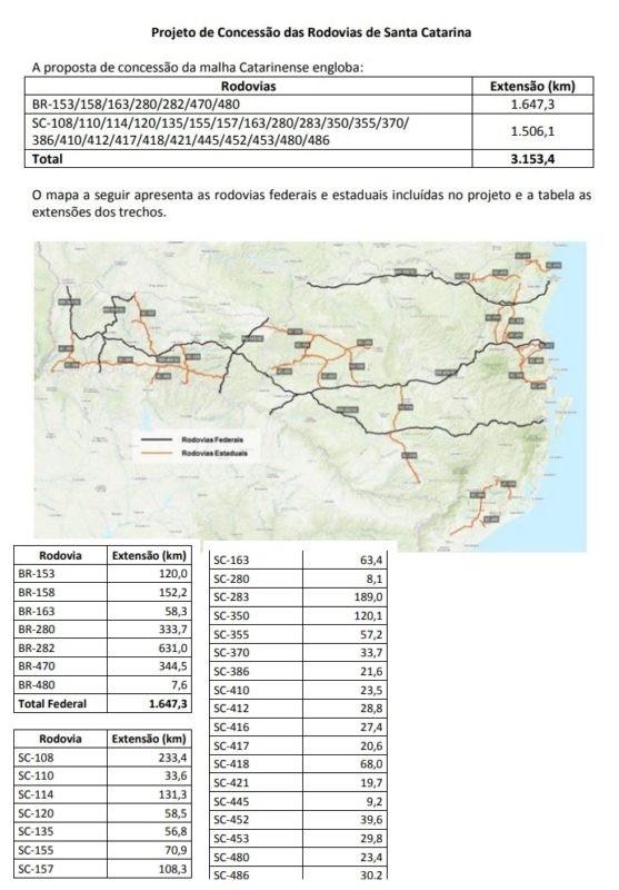 Estudo inclui rodovias estaduais de SC em projeto de concessão; veja detalhes